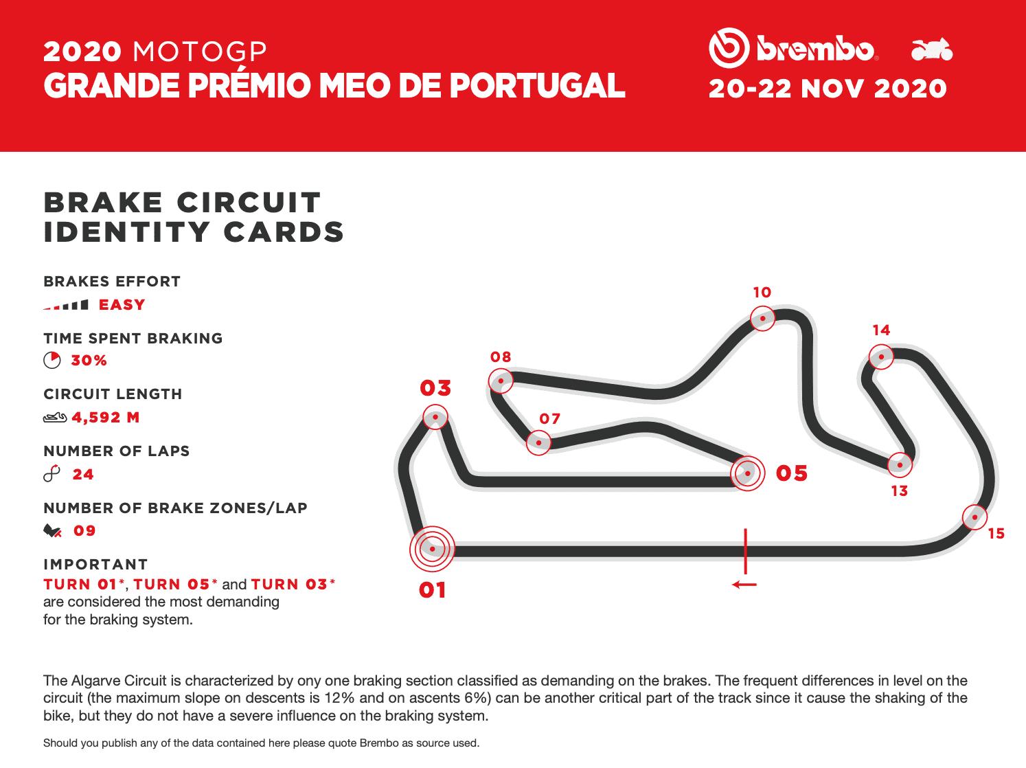 ブレンボが分析する 2020年MotoGPポルトガルグランプリ