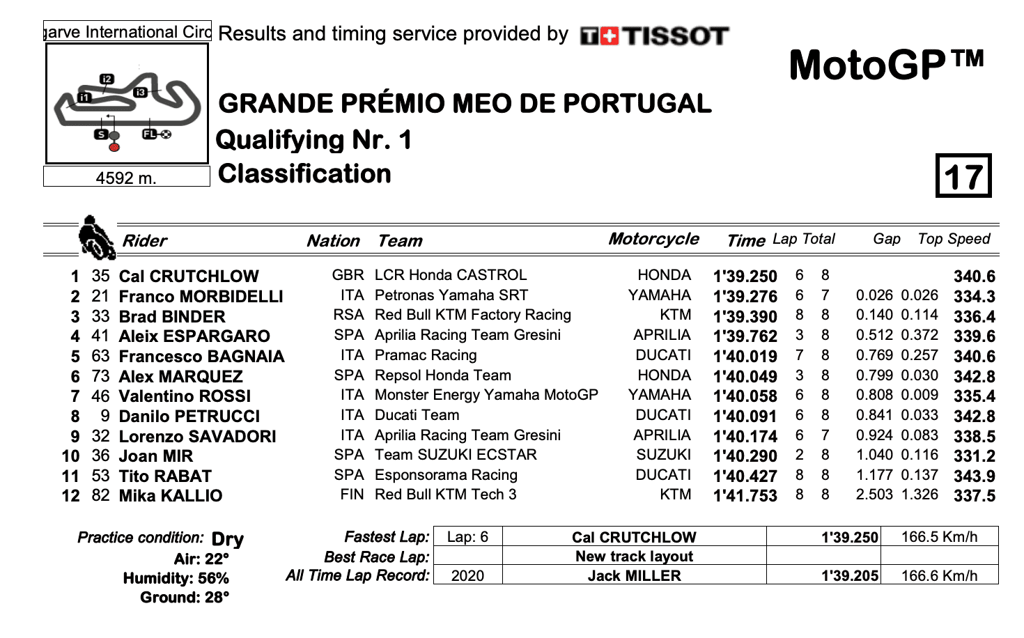 MotoGP2020ポルトガルGP Q1結果