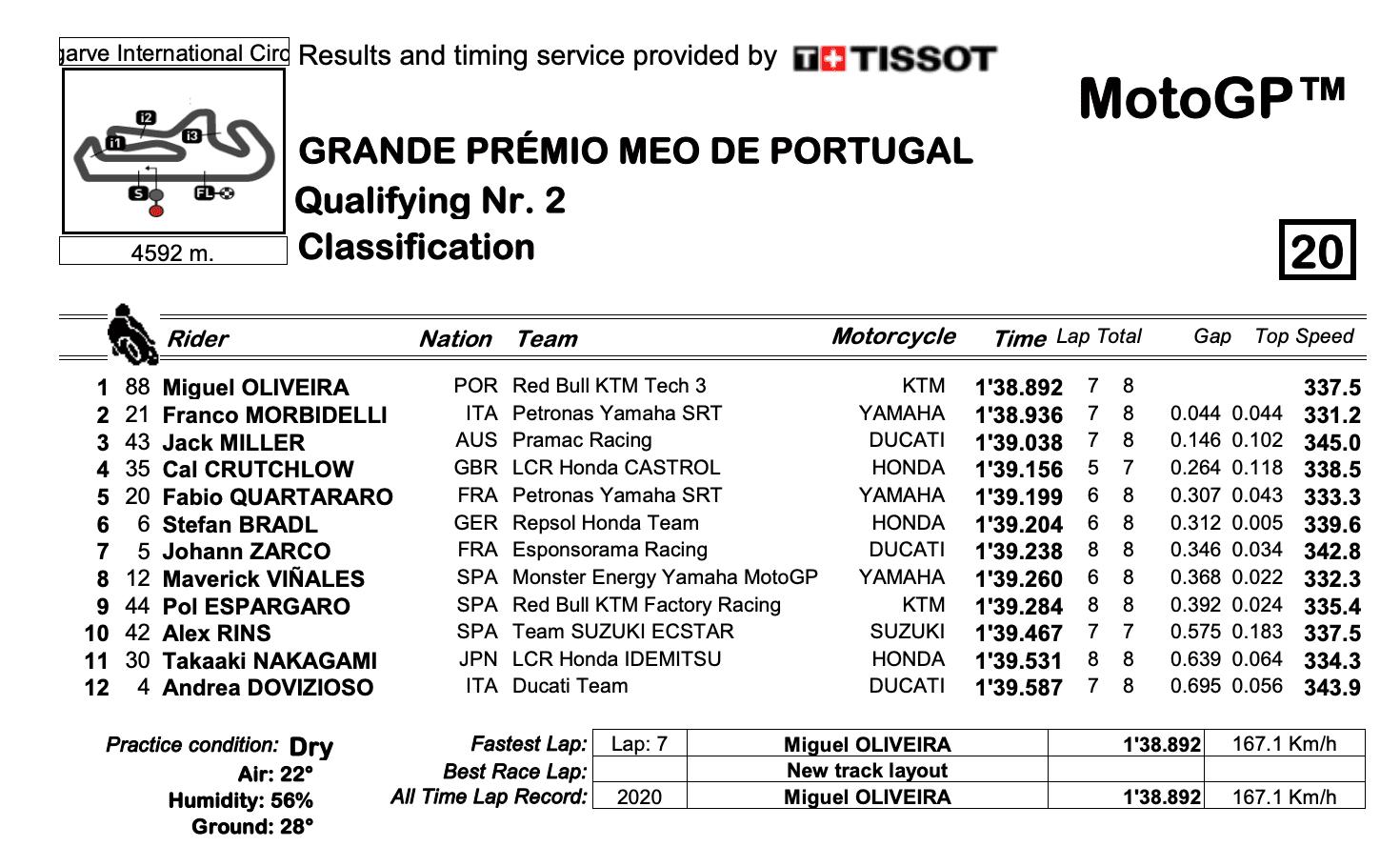 MotoGP2020ポルトガルGP Q2結果