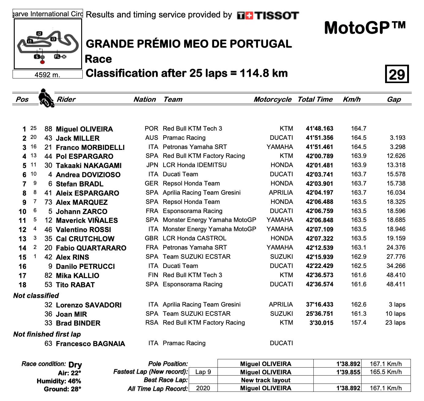 MotoGP2020ポルトガルGP 決勝レース結果