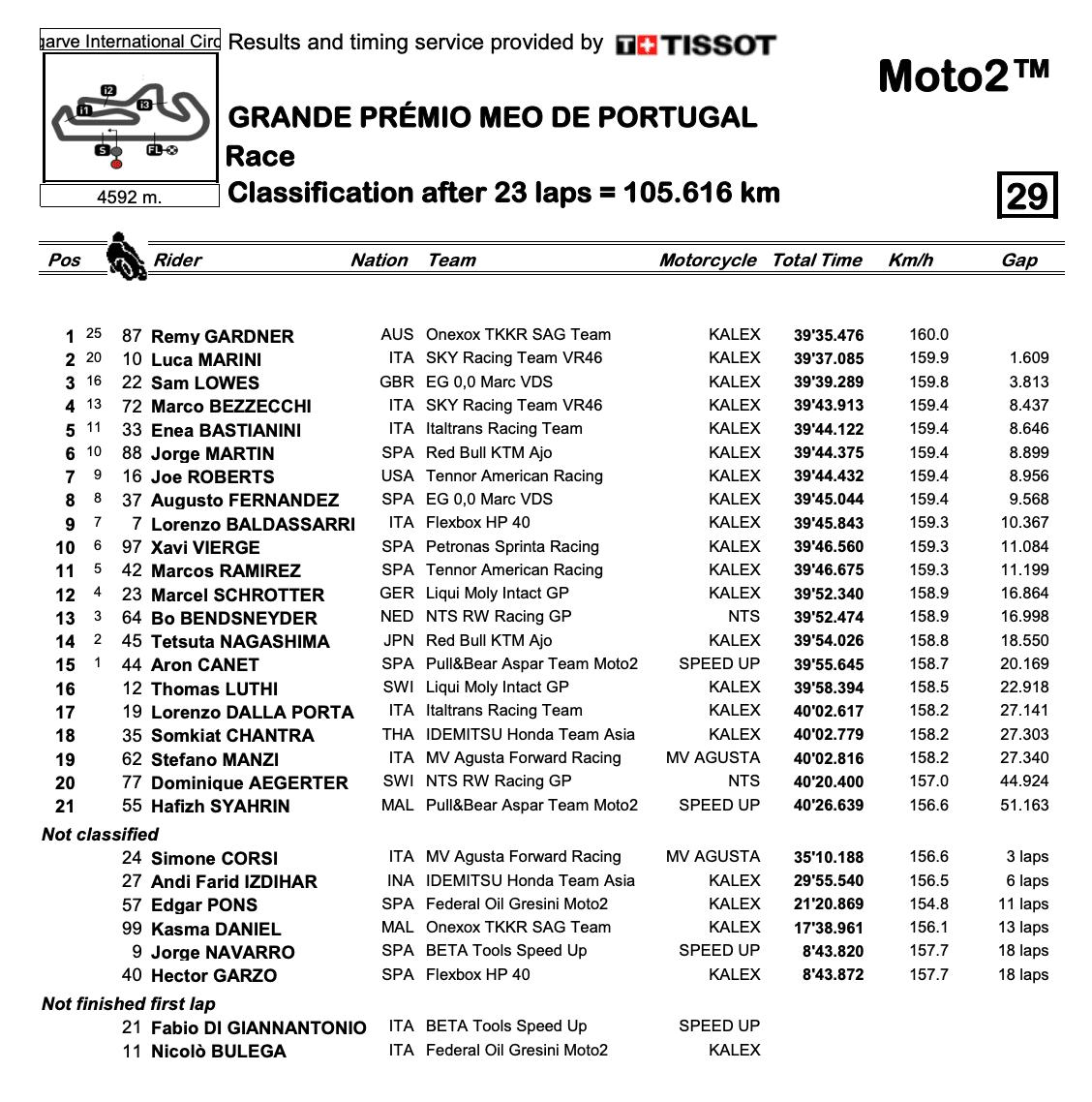 Moto2 2020ポルトガルGP 決勝レース結果