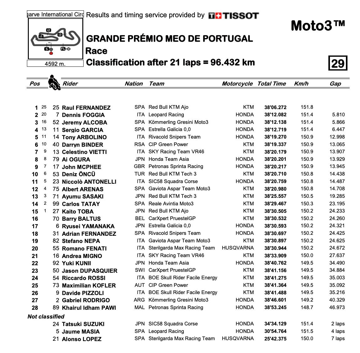 Moto3 2020ポルトガルGP 決勝レース結果