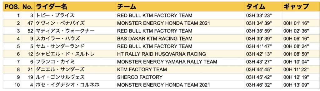 ダカール・ラリー2021 ステージ3結果