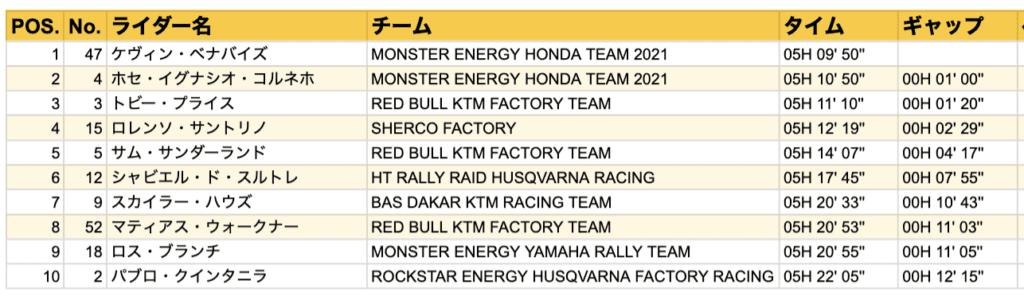 ダカール・ラリー2021  ステージ5結果