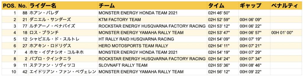 ダカール・ラリー2021  ステージ4結果