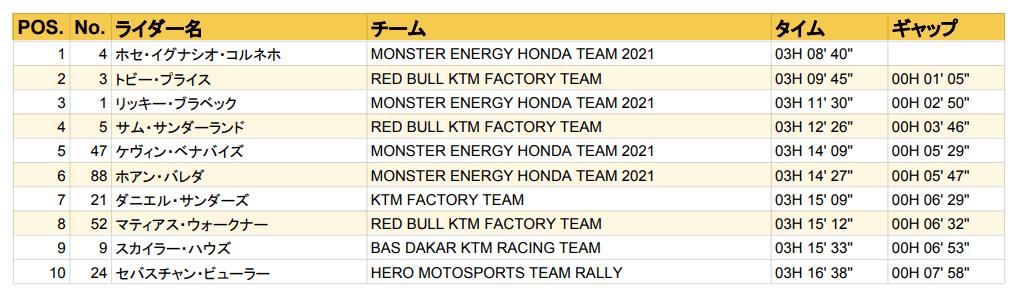 ダカール・ラリー2021 ステージ8結果