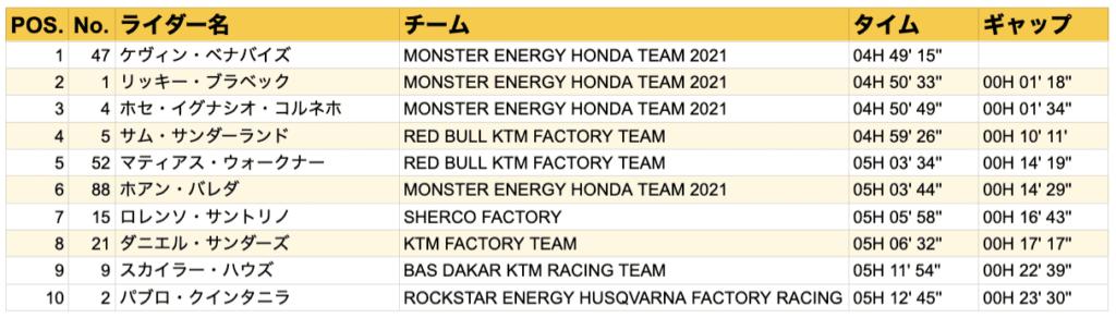ダカール・ラリー2021 ステージ9結果