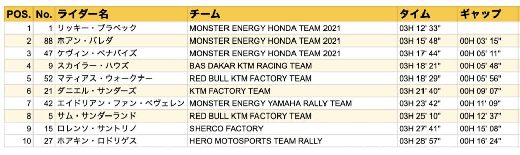 ダカール・ラリー2021 ステージ10結果