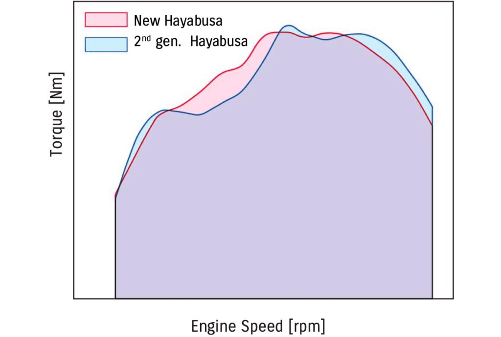 スズキ 熟成を重ねた3代目ハヤブサ(Hayabusa/隼)の技術詳細