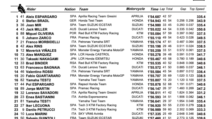 MotoGP2021 カタールテスト初日結果