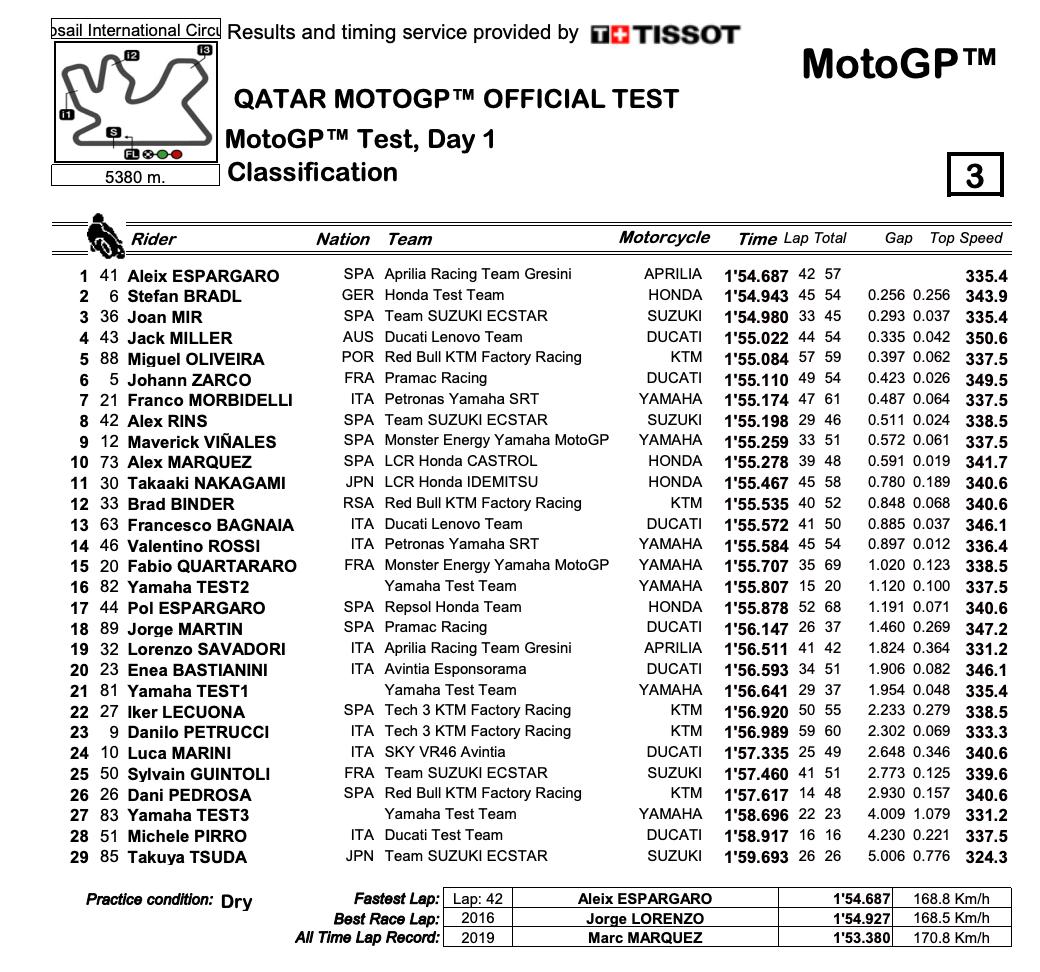 MotoGP2021 カタールテスト FP1結果