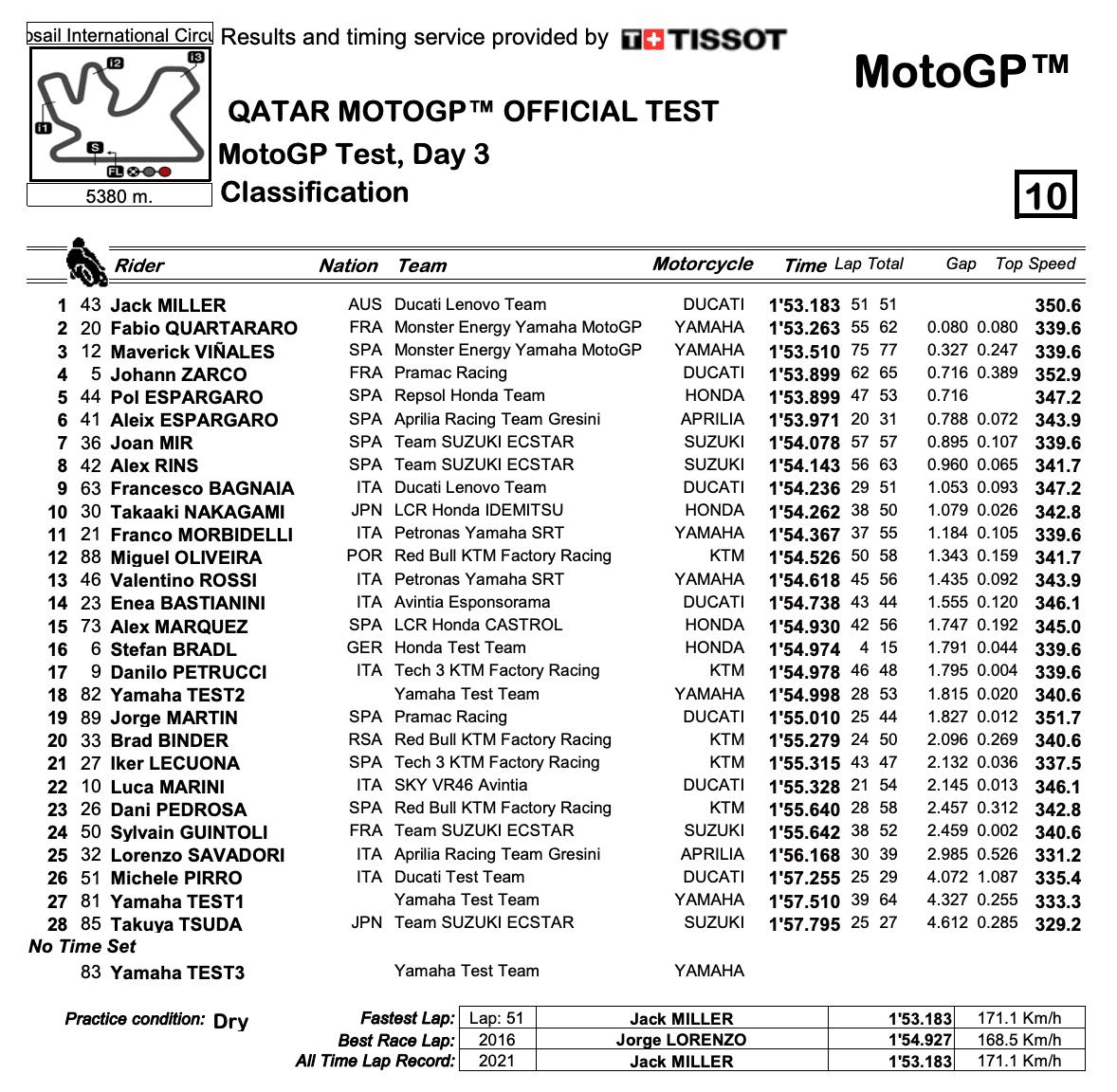 MotoGP2021 カタール公式テスト3日目のトップタイムはジャック・ミラー