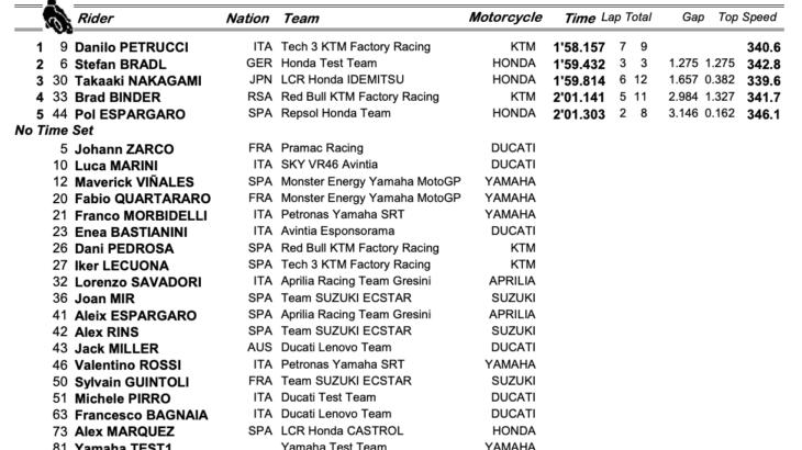MotoGP2021カタールテスト 最終日は強風と砂で多くのライダーが出走を取りやめ