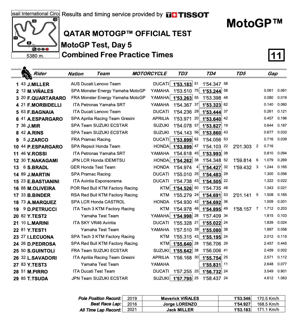 MotoGP2021カタールテスト 総合トップタイムはジャック・ミラー