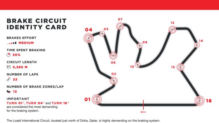ブレンボが分析する 2021年MotoGP カタールグランプリ
