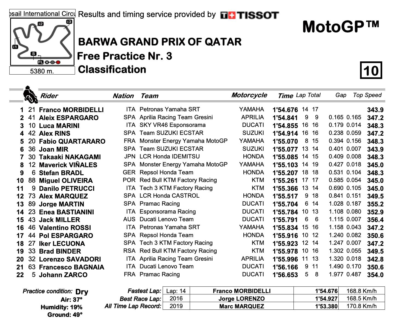 MotoGPクラス カタールGP 総合結果