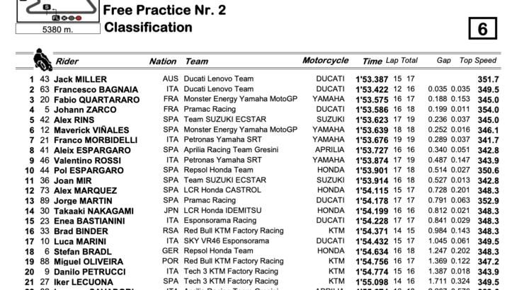 MotoGPクラス カタールGP FP2結果