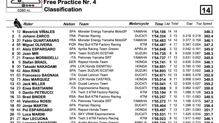 カタールGP MotoGPクラス FP4結果