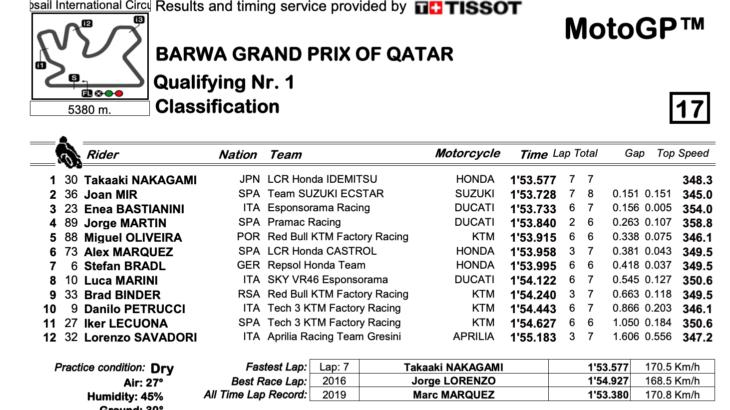 カタールGP MotoGPクラス Q1結果