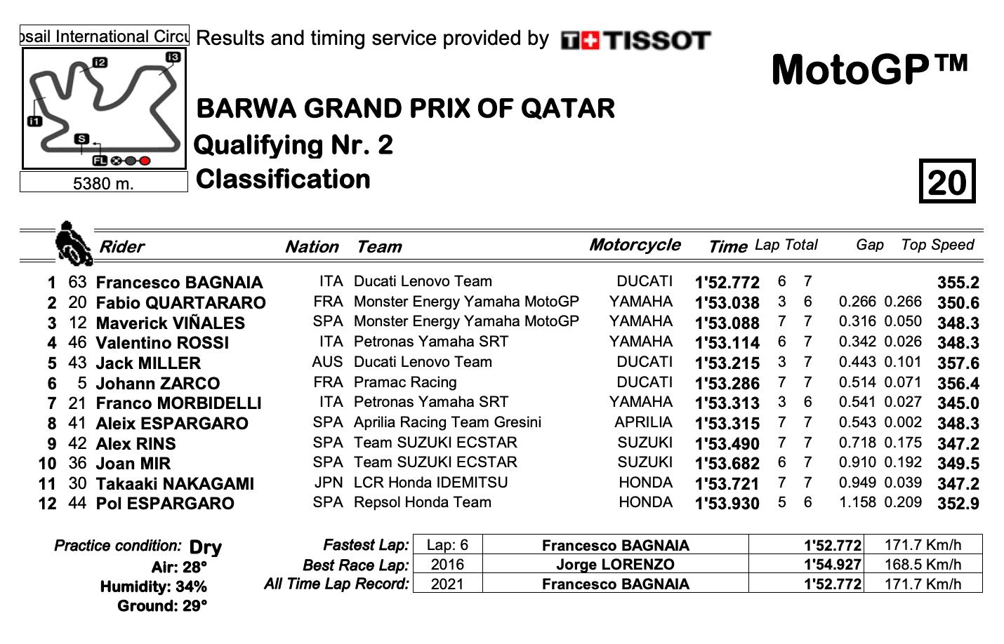 カタールGP MotoGPクラス Q2結果