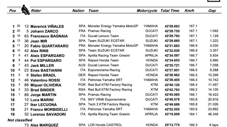 カタールGP MotoGPクラス優勝はマーべリック・ビニャーレス