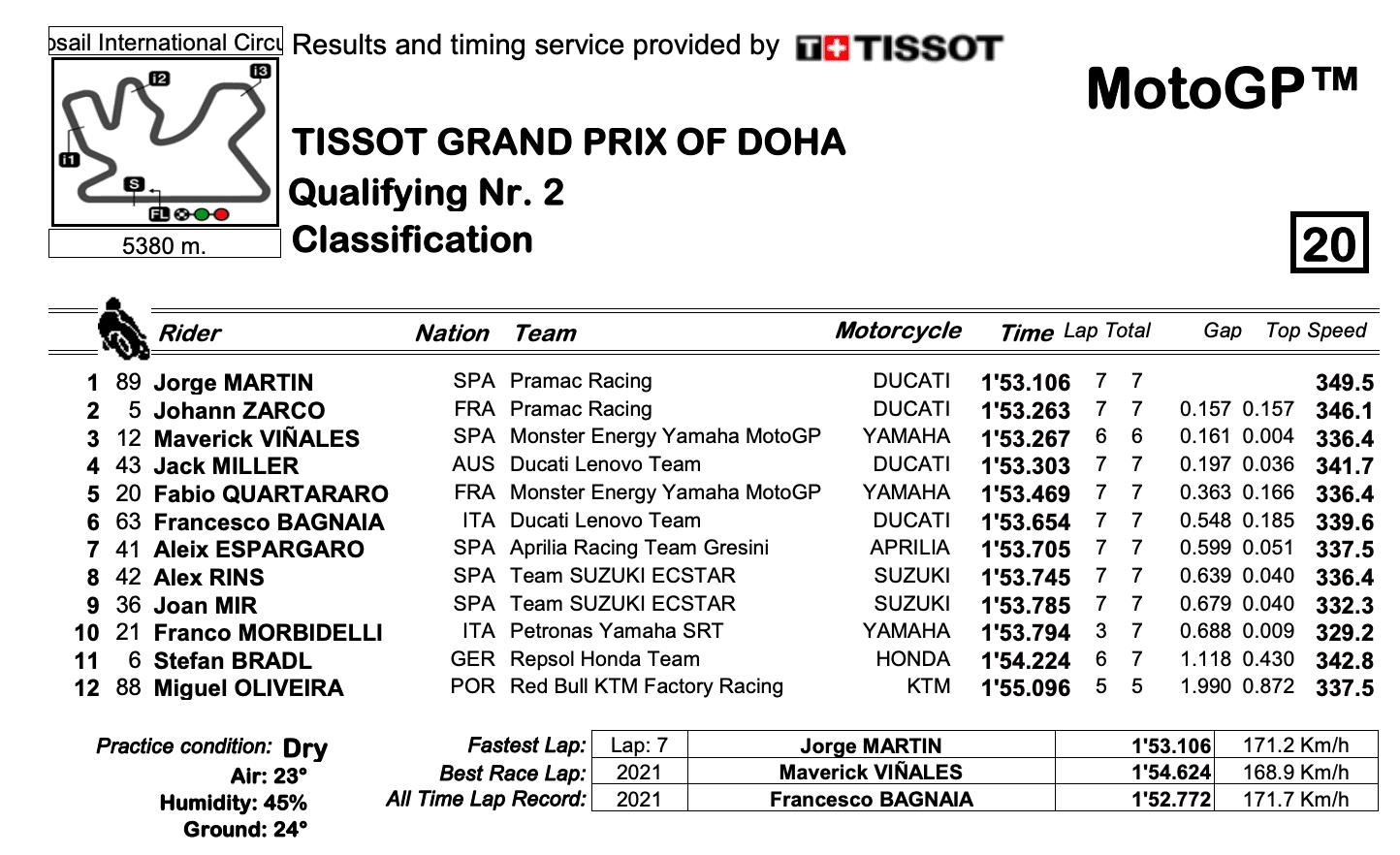 ドーハGP ポールポジション獲得はルーキーのホルヘ・マルティン