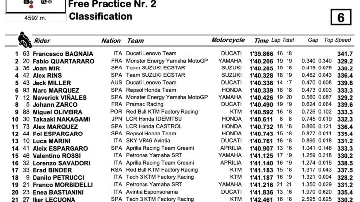 MotoGP2021 ポルトガルGP FP2トップはバグナイア、マルク・マルケスは6番手で初日を終える