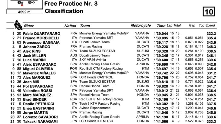 MotoGP2021 ポルトガルGP FP3結果