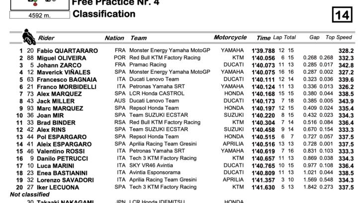 MotoGP2021  ポルトガルGP FP4結果