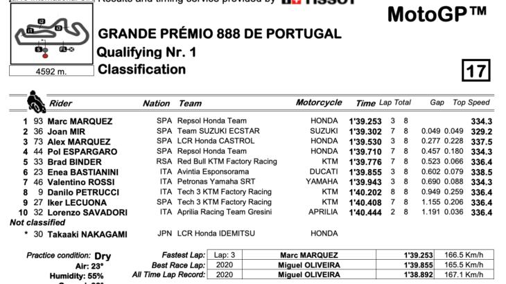 MotoGP2021 ポルトガルGP Q1結果