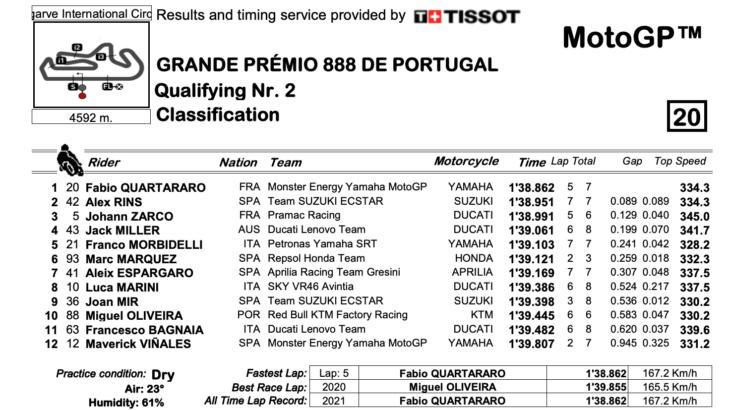 MotoGP2021 ポルトガルGP Q2結果