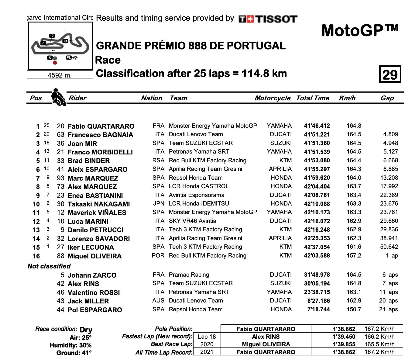 MotoGP2021 ポルトガルGP 優勝したのはファビオ・クアルタラロ