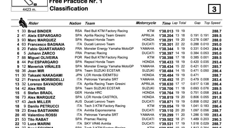 MotoGP2021 スペインGP FP1結果