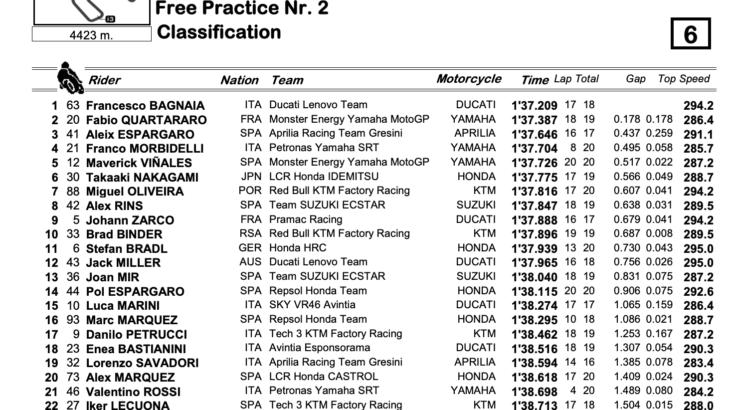 MotoGP2021 スペインGP FP2結果