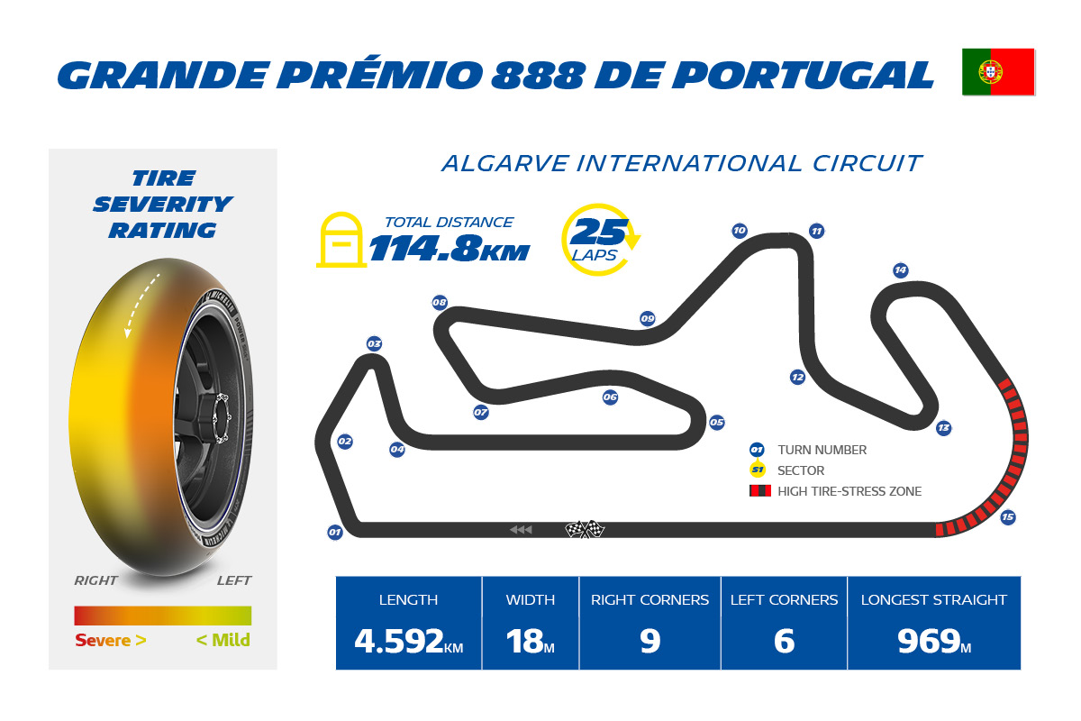 MotoGP2021 ポルトガルGPにおけるミシュランのタイヤガイド