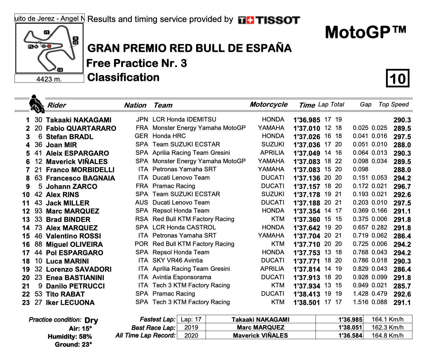 MotoGP2021 スペインGP FP3結果