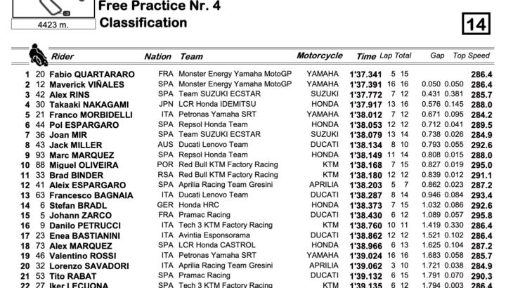 MotoGP2021 スペインGP FP4結果