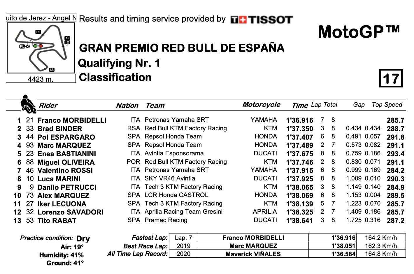 MotoGP2021 スペインGP Q1結果