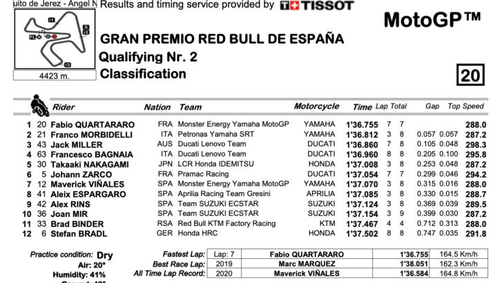 MotoGP2021 スペインGP Q2結果