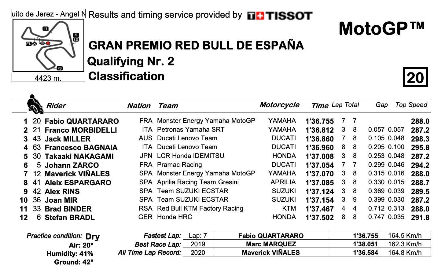 スペインGP Q2結果