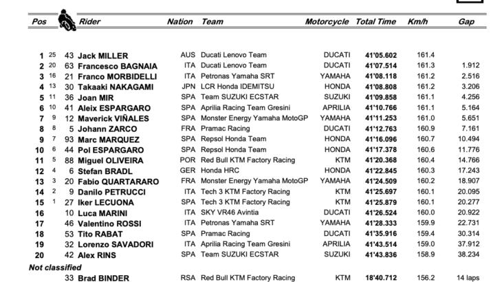 MotoGP2021スペインGP 優勝はジャック・ミラー