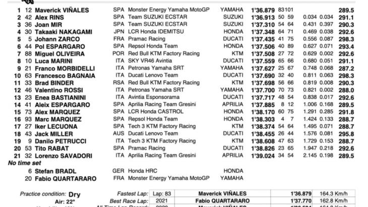 MotoGP2021ヘレステスト トップタイムはマーべリック・ビニャーレス