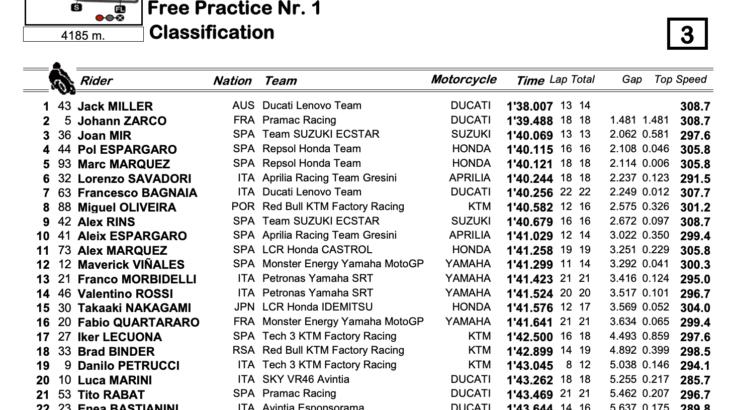 MotoGP2021 フランスGP FP1結果