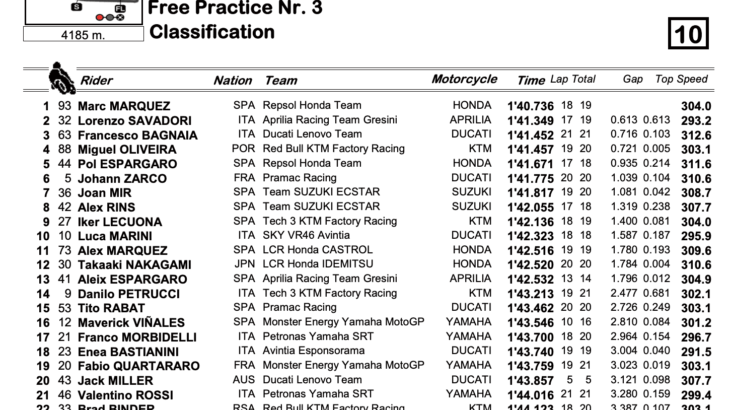 MotoGP2021 フランスGP FP3結果