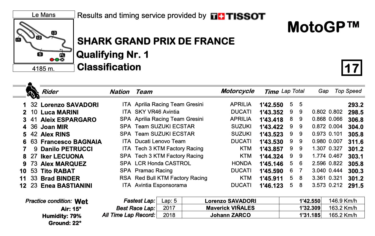 MotoGP2021 フランスGP Q1結果