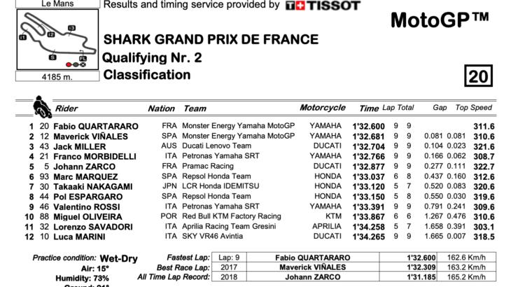 MotoGP2021 フランスGP Q2結果