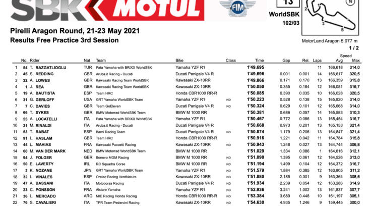 FIM スーパーバイク世界選手権(SBK)2021 アラゴン戦 FP3結果