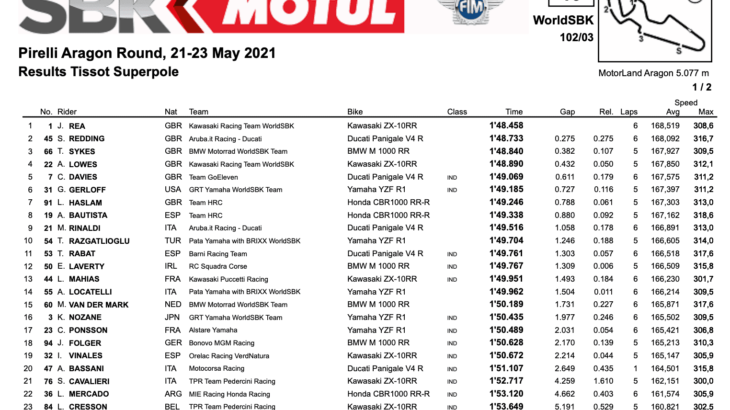 FIM スーパーバイク世界選手権(SBK)2021 アラゴン戦 ポールポジションはジョナサン・レイ