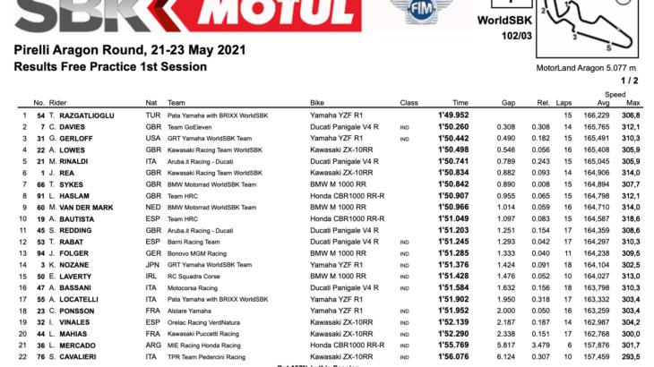 FIM スーパーバイク世界選手権(SBK)2021 アラゴン戦 FP1結果