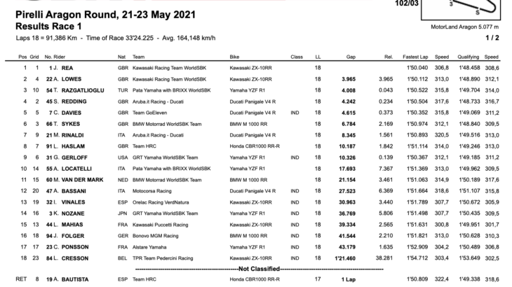 FIM スーパーバイク世界選手権(SBK)アラゴン戦 レース1結果